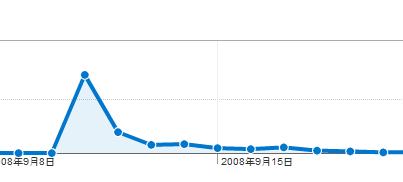 Google analytics 調整自己的拜訪人次