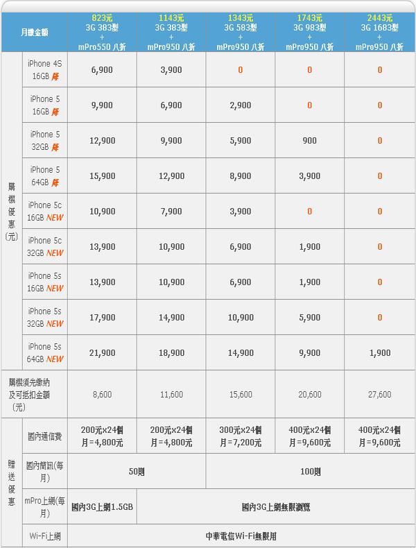 iphone 5s/5c 中華資費方案登場