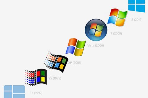 Windows 8.1較為明顯的變更處