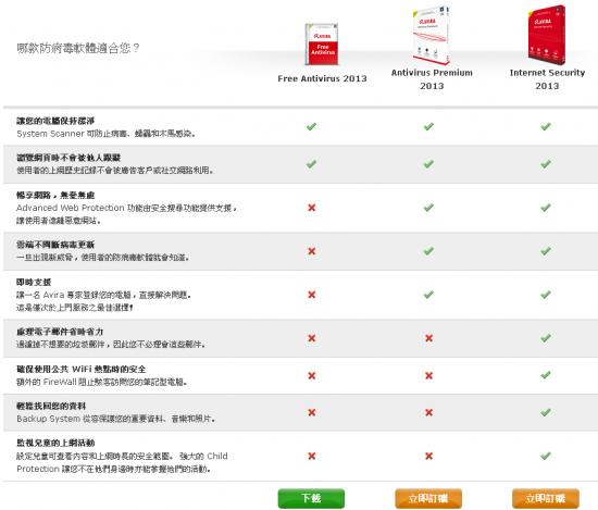 免費防毒軟體 小紅傘繁體中文版2014