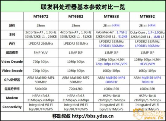 紅米手機2將推出八核心MT6592版本?! 0214 550x401