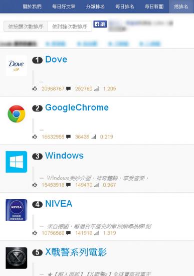 看台灣粉絲團排行榜 找出經營方式