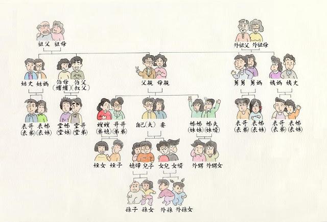 親戚稱呼對照表樹狀圖 認親認戚APP下載