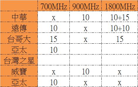 中華、遠傳、台灣大哥大4G LTE頻段差異區別01