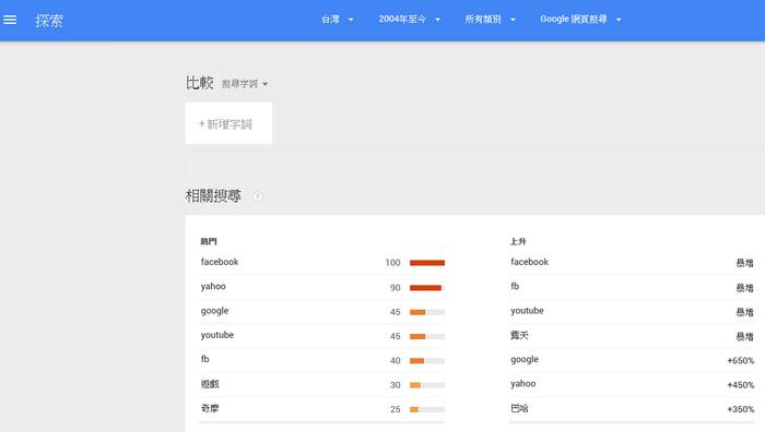 回顧2014大家在Google搜尋什麼 搜尋排行榜04