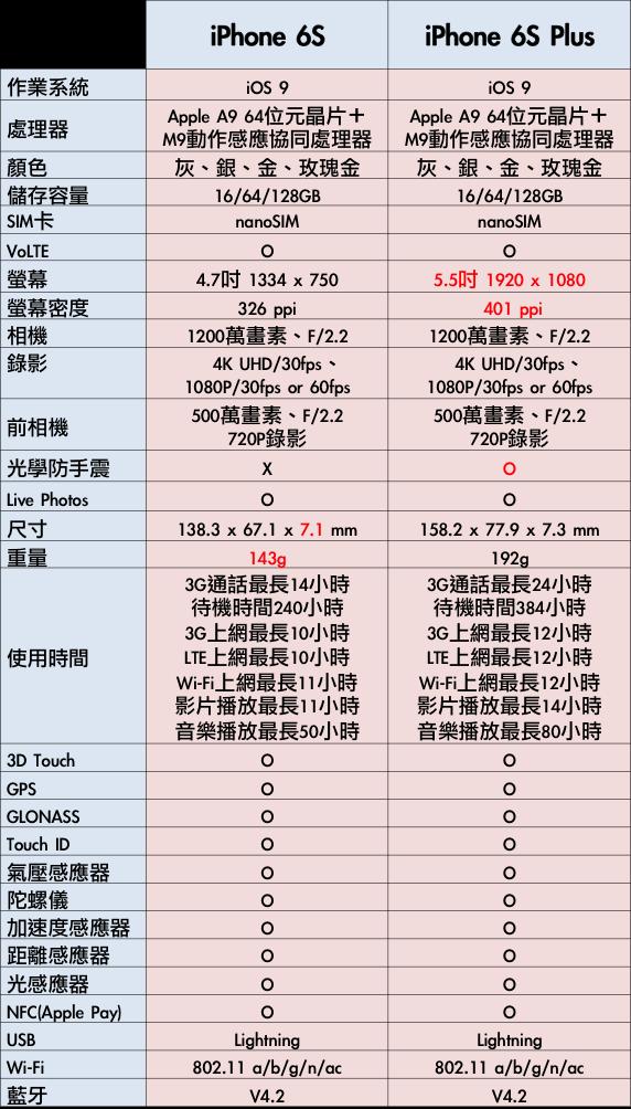iPhone 6s規格介紹a00
