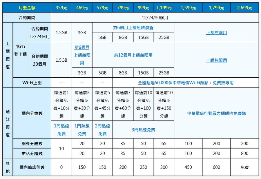 中華電信大4G 2600Mhz開台 資費方案01