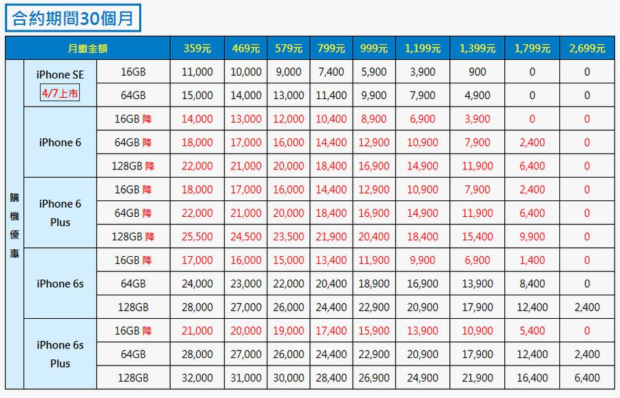 中華電信大4G 2600Mhz開台 資費方案02