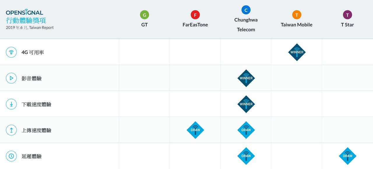 4G網路速度誰最快 哪家才有最好的收訊品質